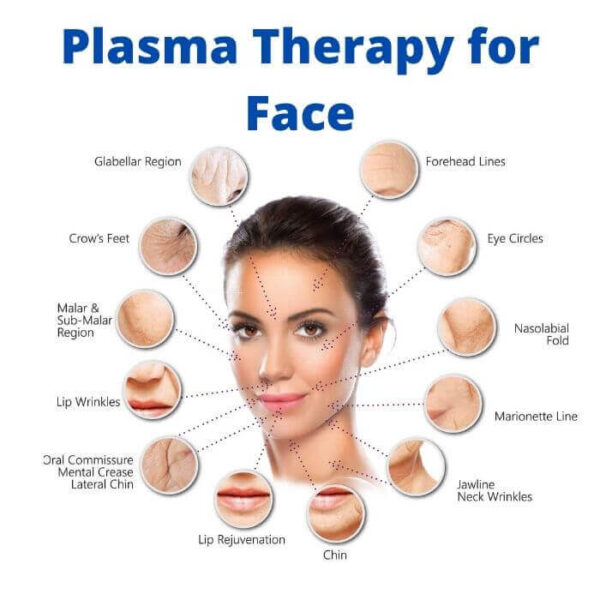 Plasma Therapy for Face